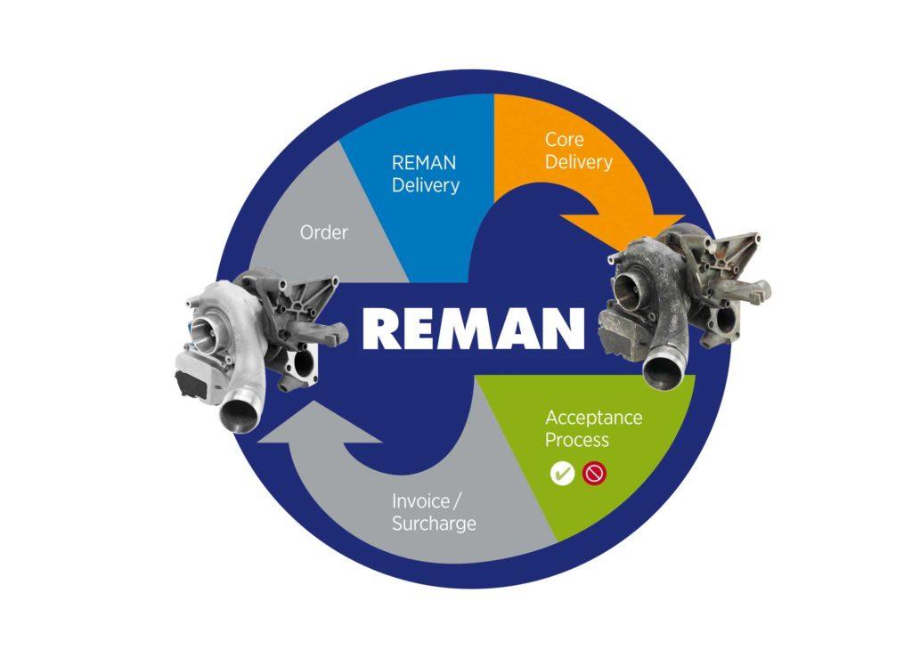 img-aftermarket-turbos-reman-circle